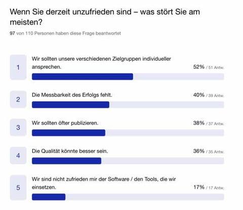 Content_Umfrage_Scope_Gründe