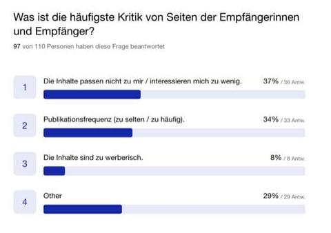 Content_Umfrage_Scope_Kritik