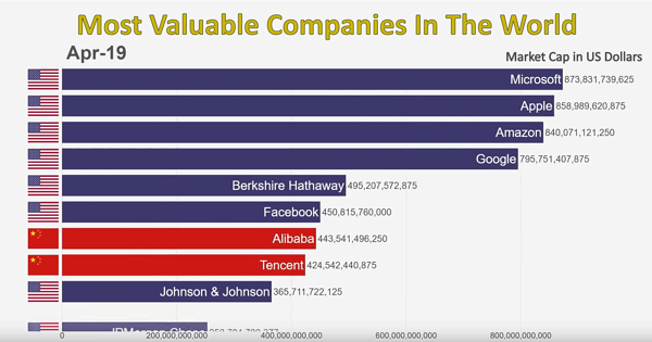 Most-Valuable-Companies_Apr-2019