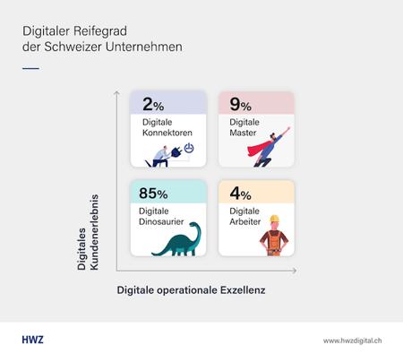digital-switzerland-2018-digitaler-reifegrad-schweizer-kmu-560x503