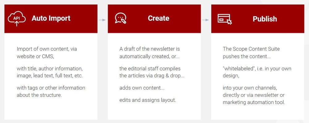 publish own content