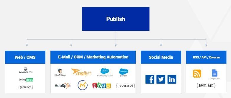 publish scope content suite kuratierte inhalte content curation