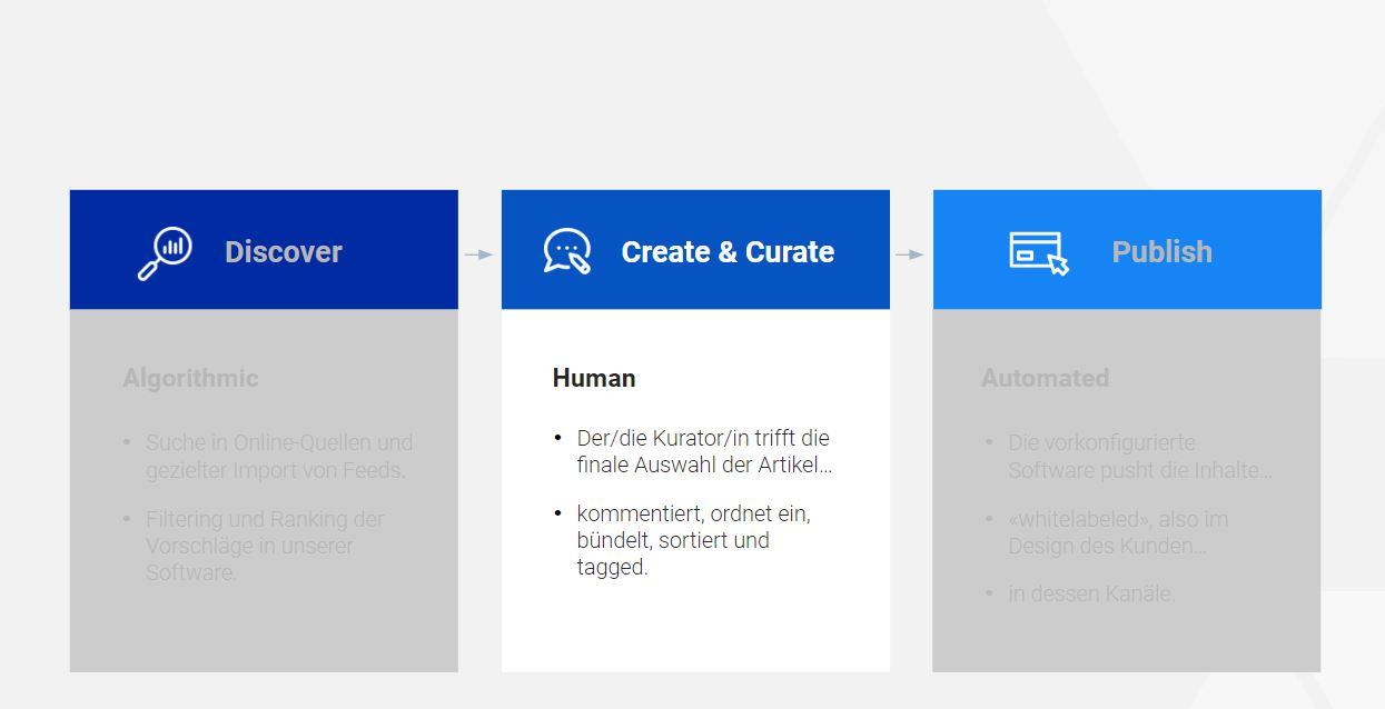 create_curate